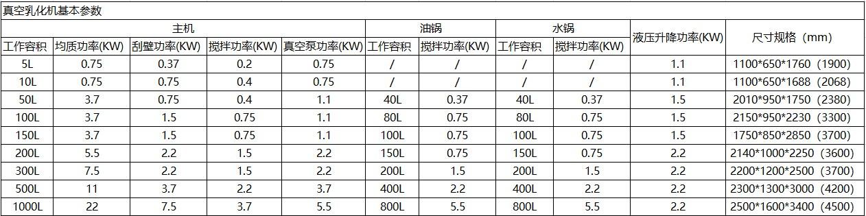 参数乳化机.jpg